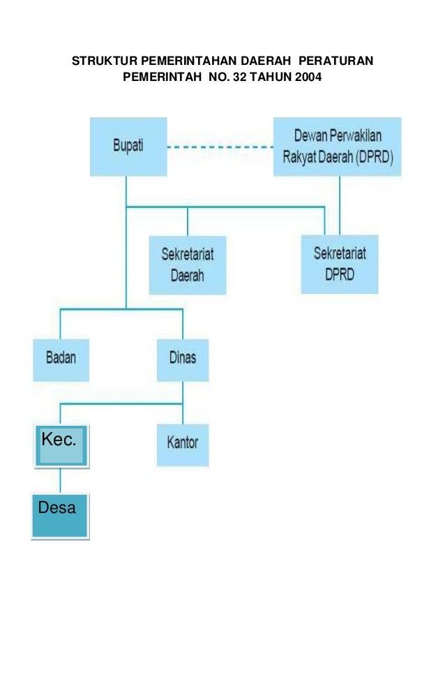 Struktur pemerintahan daerah menurut  undang