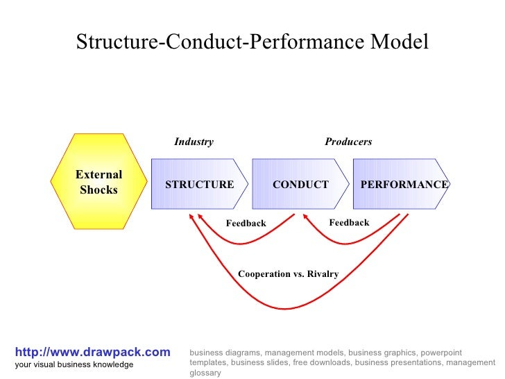important structural variables in structure conduct Original article a structure–conduct–performance perspective of how strategic supply chain integration affects firm performance.