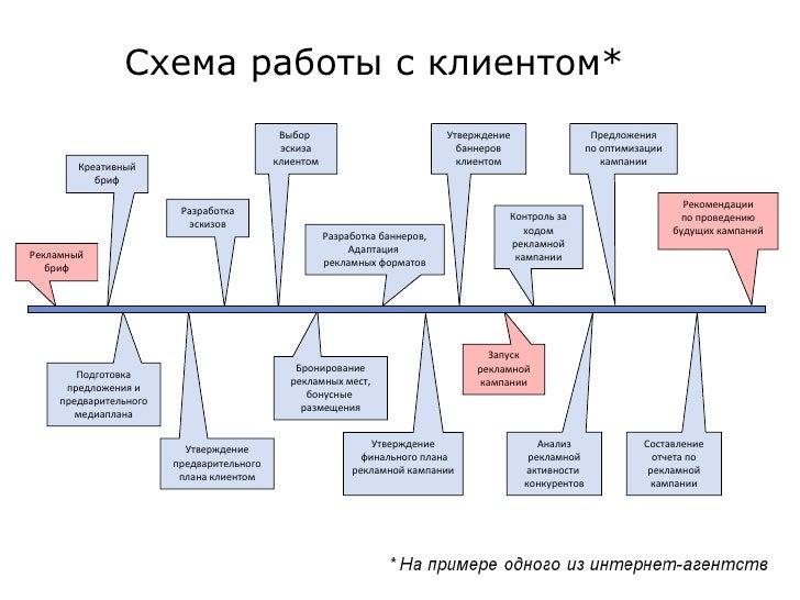Схема работы с клиентом*