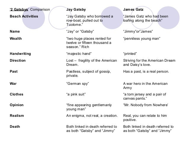 the great gatsby film and novel comparison essay How to write a compare/contrast essay for the great gatsby  why some characters are paired for comparison  at the end of the novel, tom says that gatsby.