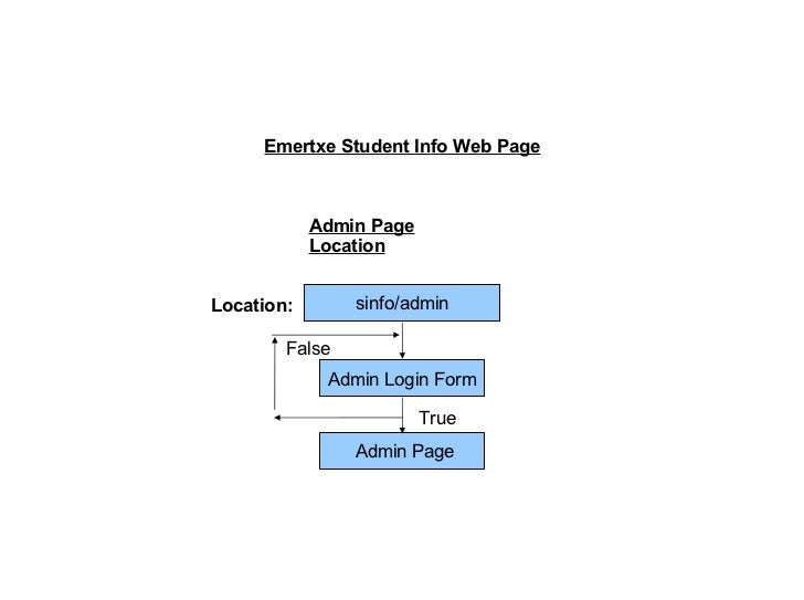 Admin Page Location sinfo/admin Location: Admin Login Form True False Admin Page Emertxe Student Info Web Page