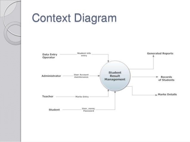 context diagram of enrollment system Elements of a data flow diagram to get started, you'll need to create a context diagram (also called level 0), which represents the entire system.