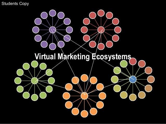 Virtual Marketing Ecosystems www.soravjain.com Students Copy