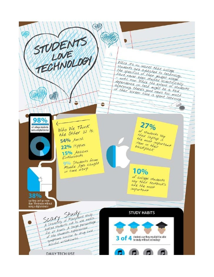 Students Love Tech Infographic