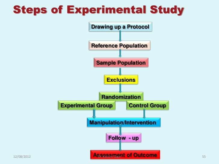 Meaning Of Hypothesis In Research