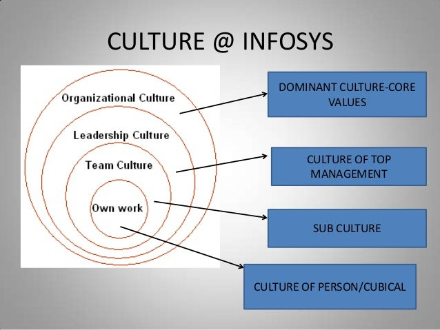 an analysis of organisation culture at quinlans Organisational culture report for: sample org culture matching individuals to organisations is a crucial part of success for any company  being aware of an organisation's culture at all levels is important because the culture defines appropriate and inappropriate behaviour in some cultures, for example, creativity is stressed in others, attention to detail is.