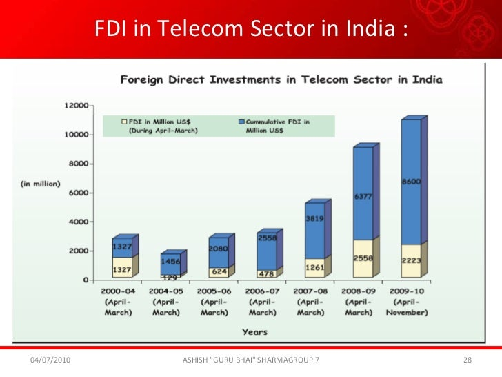 the telecom sector in india A report on telecom sector in indian, which was done as part of academic domain study the data has been taken from different sources the sources are mentioned in reference page by naanushande in types  business/law  technology, india, and telecom.
