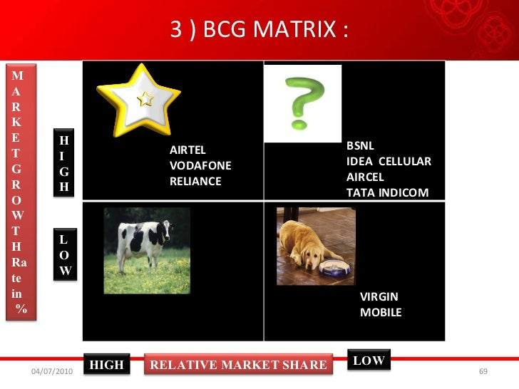 bcg matrix case study india Essays - largest database of quality sample essays and research papers on bcg matrix of dabur india ltd  dabur case study dabur india ltd.