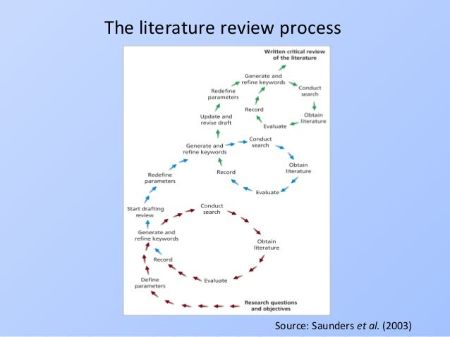 literature review writing process Writing a literature review and using a synthesis matrix my professor says i have to write a literature review, what do i do well it is especially difficult to organize the information in a way that makes the writing process simpler one way that seems.