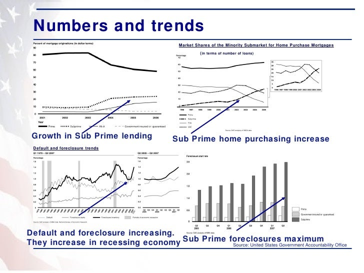 Sub Prime Crisis And Its Impact
