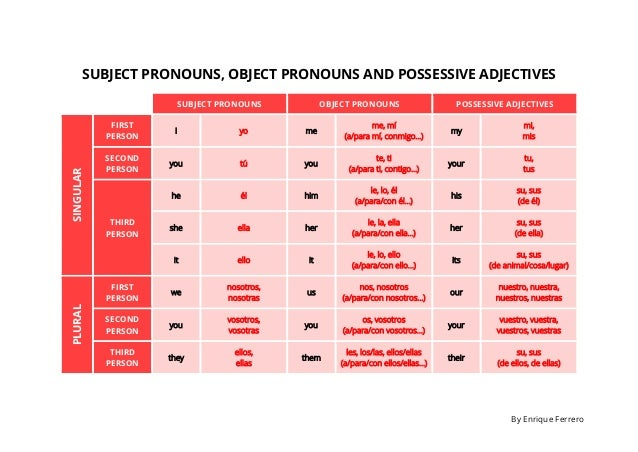 Subject pronouns, object pronouns and possessive adjectives