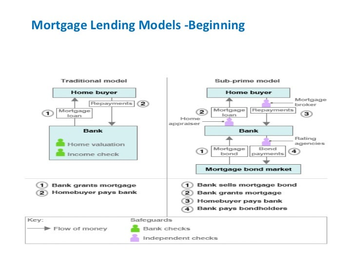 Mortgage Lending Models -Beginning