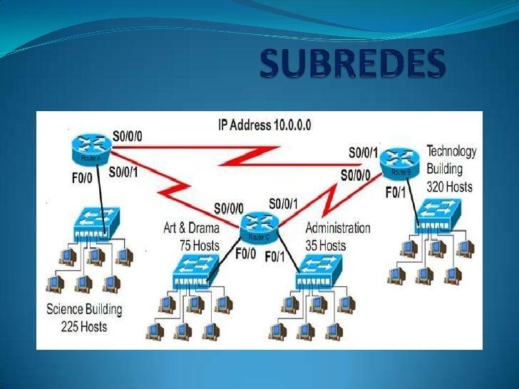 LAS SUBREDES Las subredes son un método para maximizar el espacio de  direcciones IPv4 de 32 bits y reducir el tamaño de ...