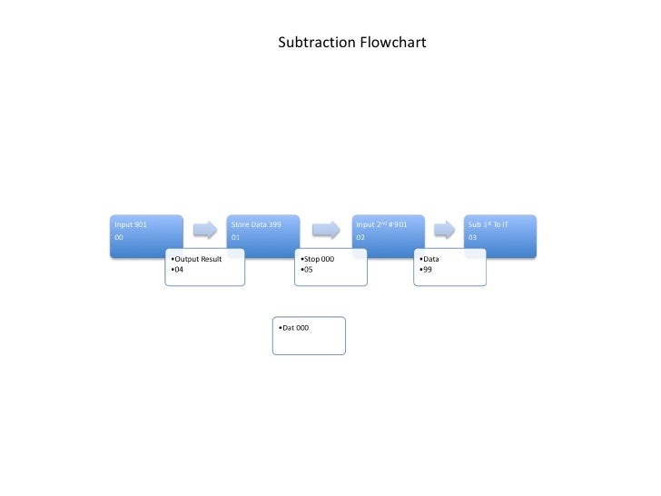 Subtraction Flow Chart Carter