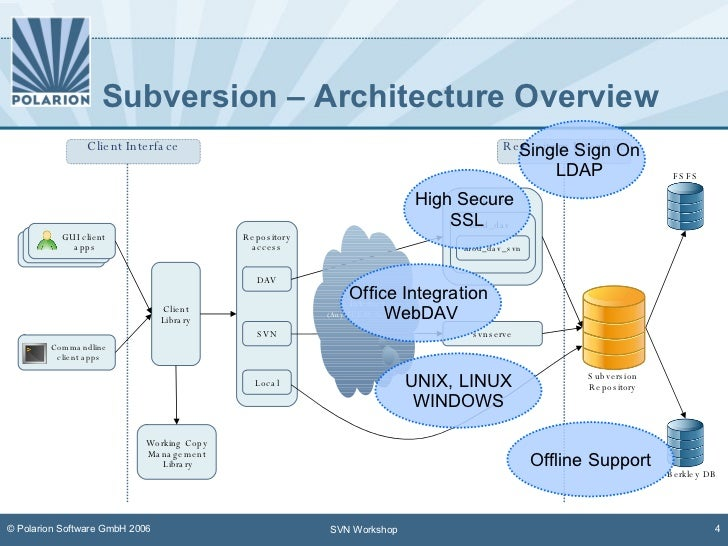 Subversion Overview