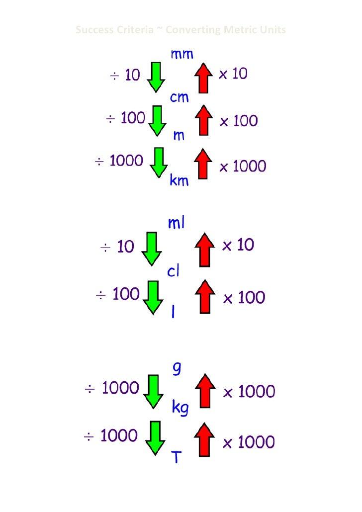 Success criteria converting metric units