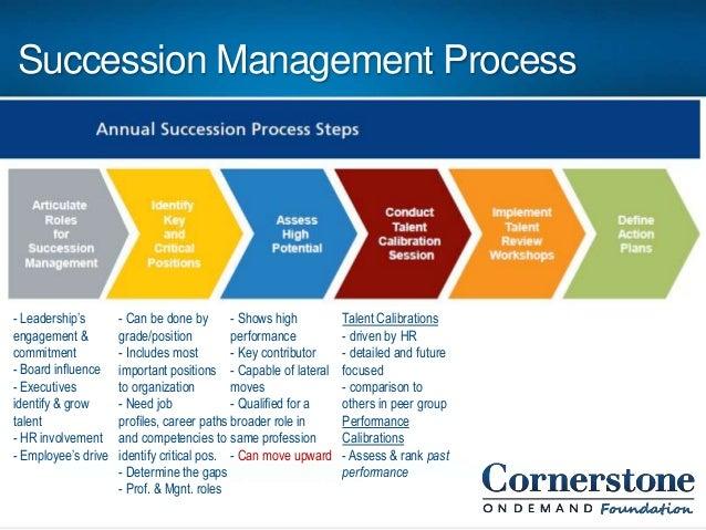Successment Management For Non Profits