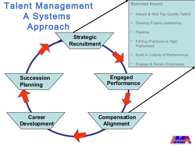 Pict--hr-infographics-talent-management-process--diagram-flowchart-example
