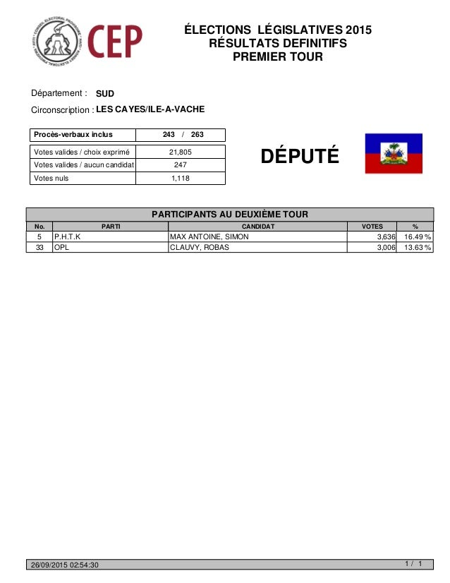 Votes valides / choix exprimé Votes nuls 1,118 Votes valides / aucun candidat 247 21,805 Procès-verbaux inclus 243 263/ SU...