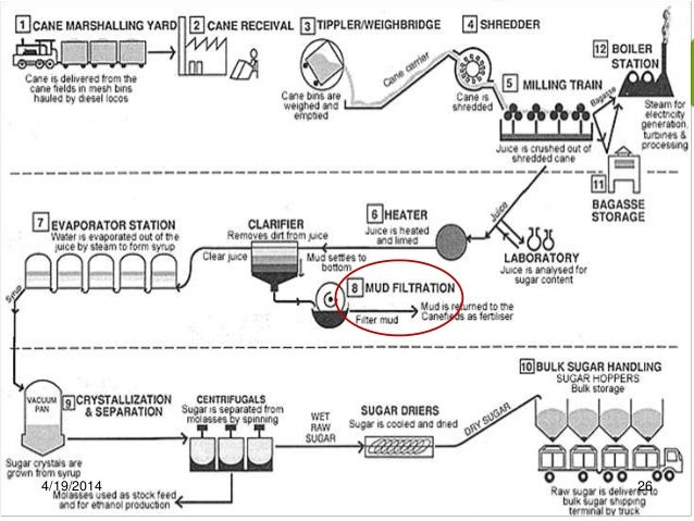 sugar manufacturing process           flow diagram