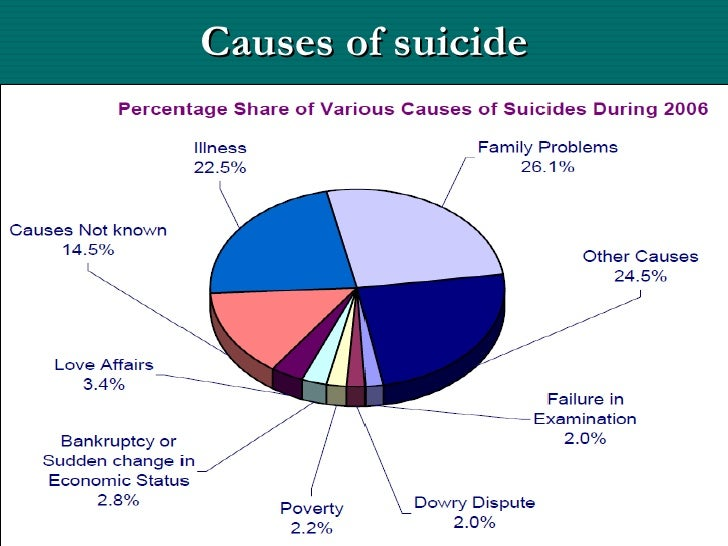 the increasing number of suicides causes and prevention Suicide is the 10 th leading cause of death in the us depression and other mood disorders are the number-one risk factor for suicide, but alcohol and drug abuse - even without depression.