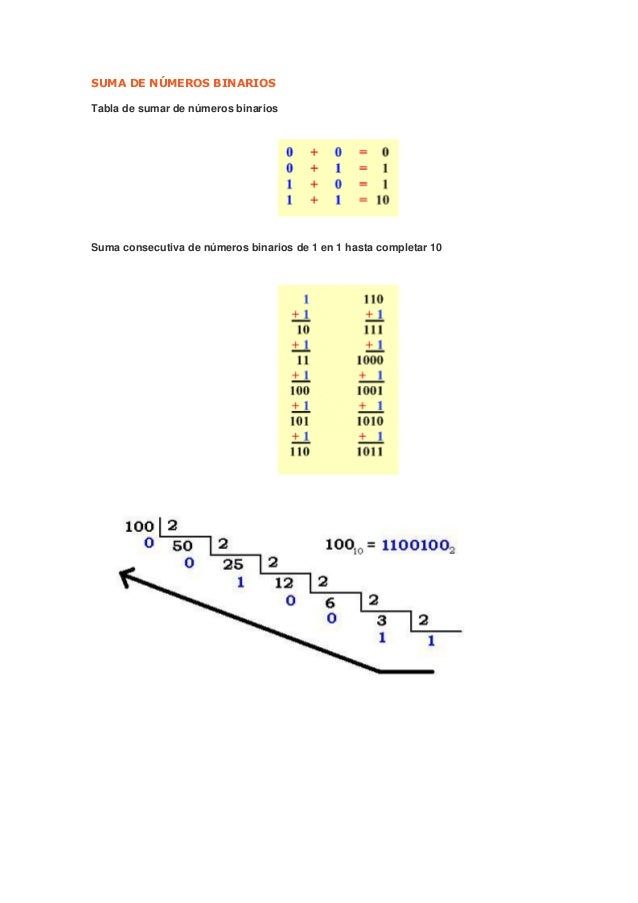 SUMA DE NÚMEROS BINARIOS Tabla de sumar de números binarios Suma consecutiva de números binarios de 1 en 1 hasta completar...