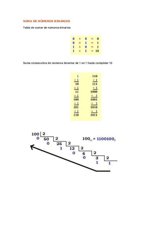 Suma de números binarios