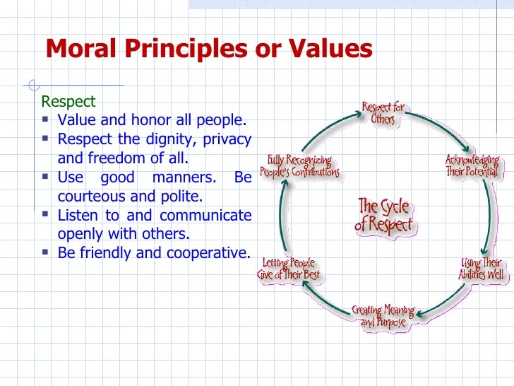 values and morals Morals, values and beliefs can have a profound effect on the decisions people make on a daily basis all three affect personal philosophy and behavior, but the distinction between them isn't always clear, and because of this, some people use these terms interchangeably morals, values and beliefs.