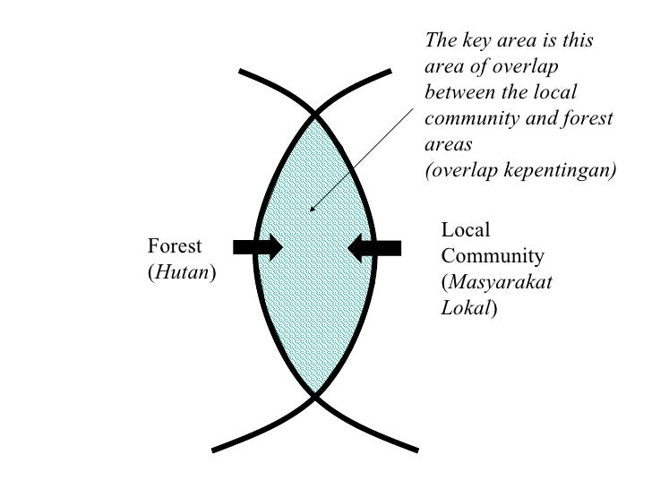 Forest ( Hutan ) Local Community ( Masyarakat Lokal ) The key area is this area of overlap between the local community and...