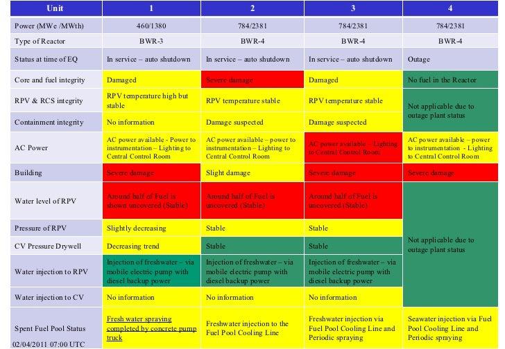 Summary of-reactor-status-02-april-2011-1200-utc