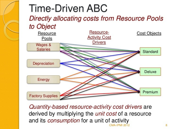 activity based costing model An activity based costing and product-level activity how abc system improves costing are used to model the probability of different outcomes.