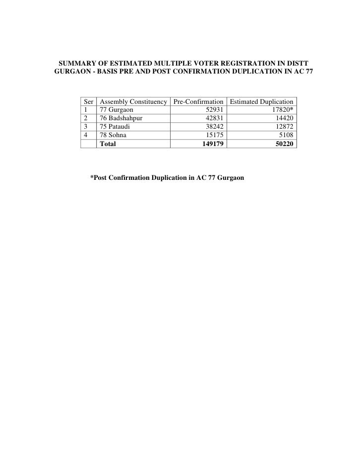 SUMMARY OF ESTIMATED MULTIPLE VOTER REGISTRATION IN DISTT GURGAON - BASIS PRE AND POST CONFIRMATION DUPLICATION IN AC 77  ...