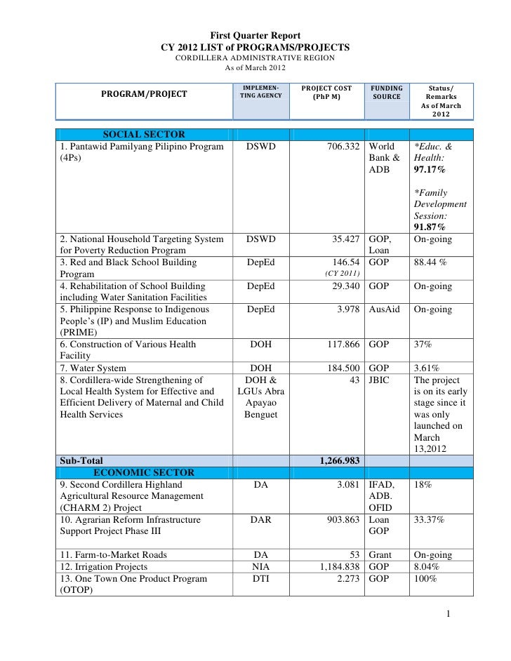 Summary of programs and projects as of first quarter 2012