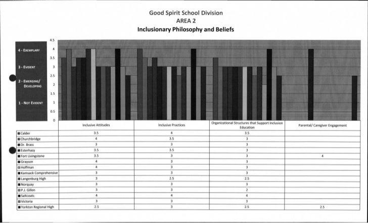 Good Spirit School Division                                                                         AREA 2                ...