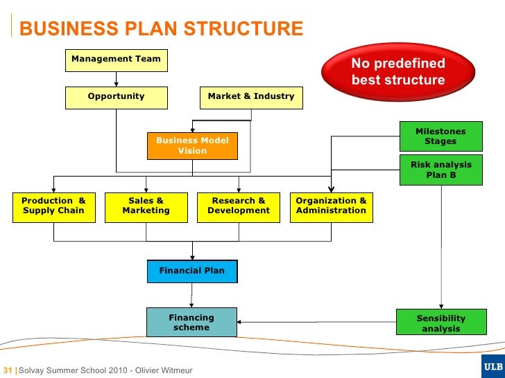 business structure essay