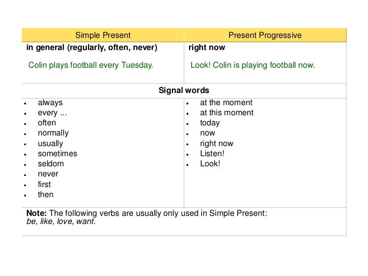 signal words What are signal words and how they help to fill in verbs correctly.