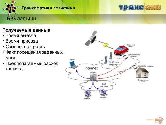 Транспортная логистика GPS