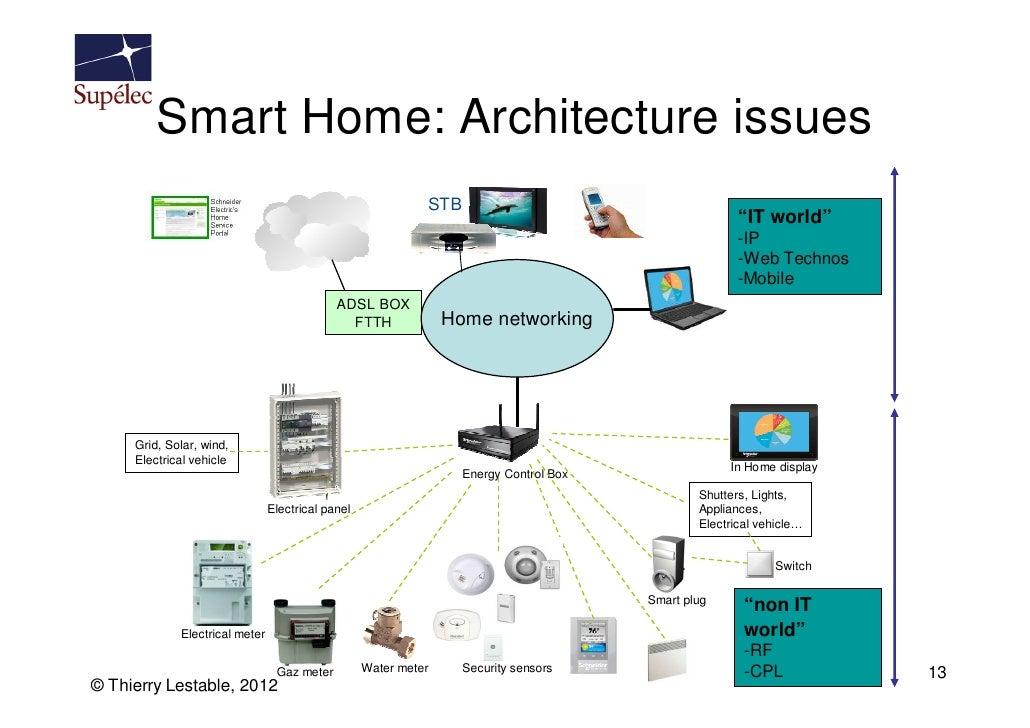 Supelec M2m Iot Course 1 Introduction Part 2 2012