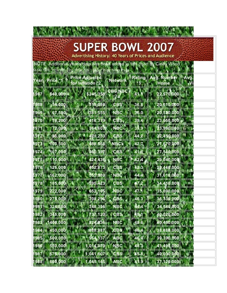 NOTE: Additional year's data has been added to this chart by Cindy Wood ALSO SEE: Who's Buying What Ads   Super Bowl News ...