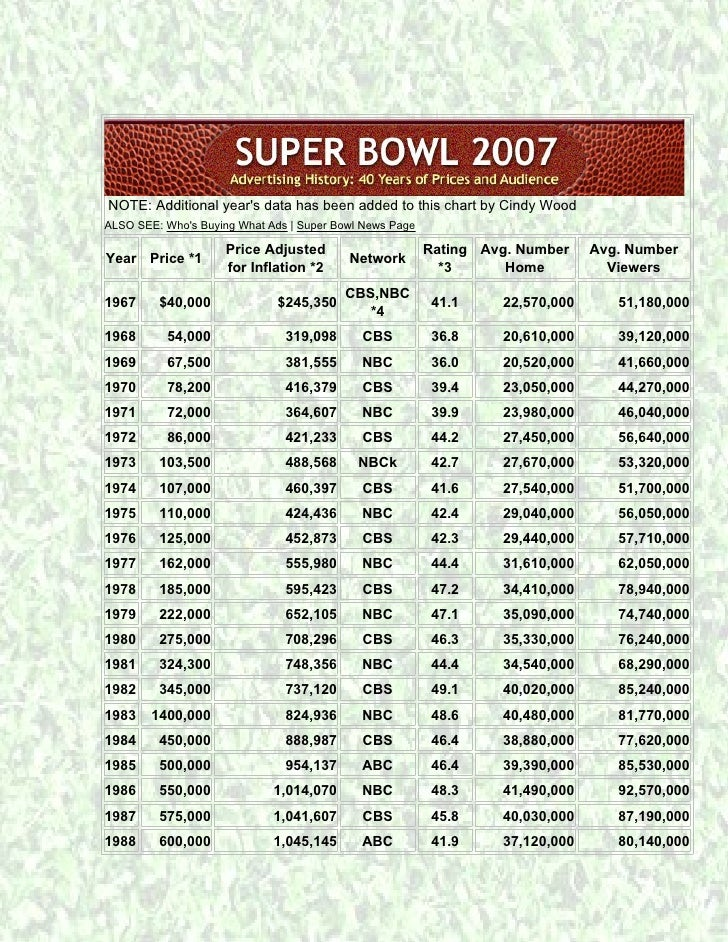 NOTE: Additional year's data has been added to this chart by Cindy Wood ALSO SEE: Who's Buying What Ads | Super Bowl News ...