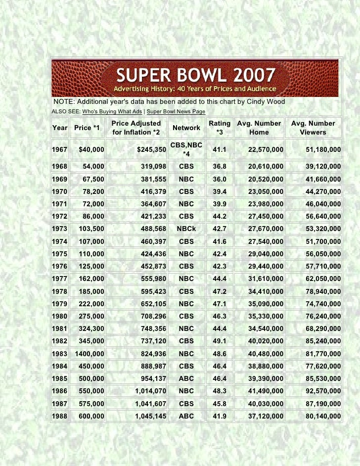 NOTE: Additional years data has been added to this chart by Cindy WoodALSO SEE: Whos Buying What Ads   Super Bowl News Pag...