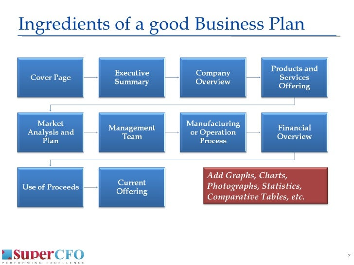 Business plan charts