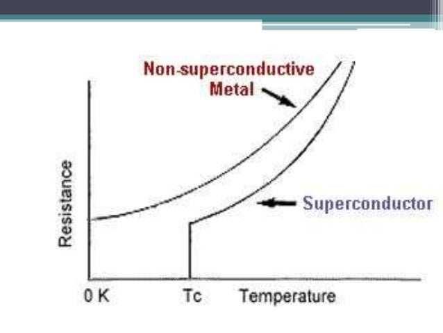 an analysis of the disappearance of resistivity in superconductivity At the temperature of 419 k, he observed that the resistivity abruptly disappeared  (the measuring.