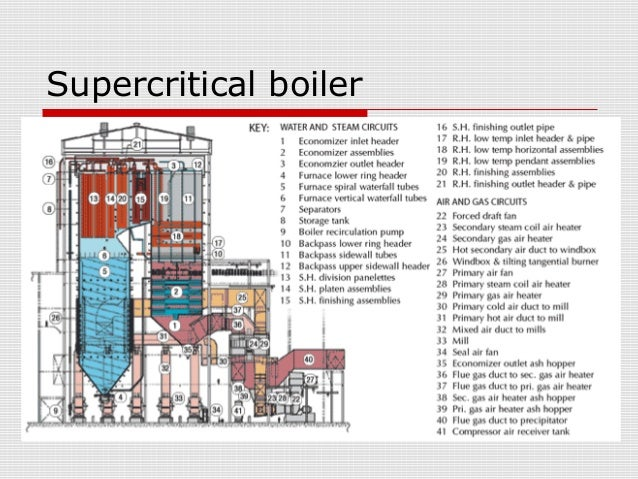 Supercritical Steam Generator ~ Super critical boiler