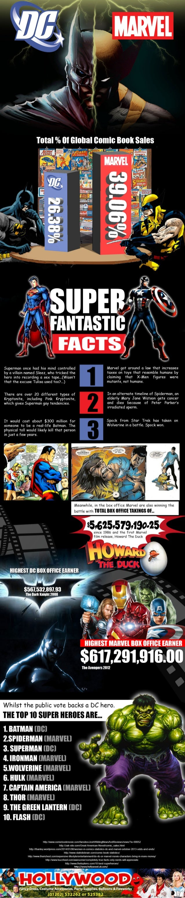 Superheroes DC vs Marvel, Which Side are You?