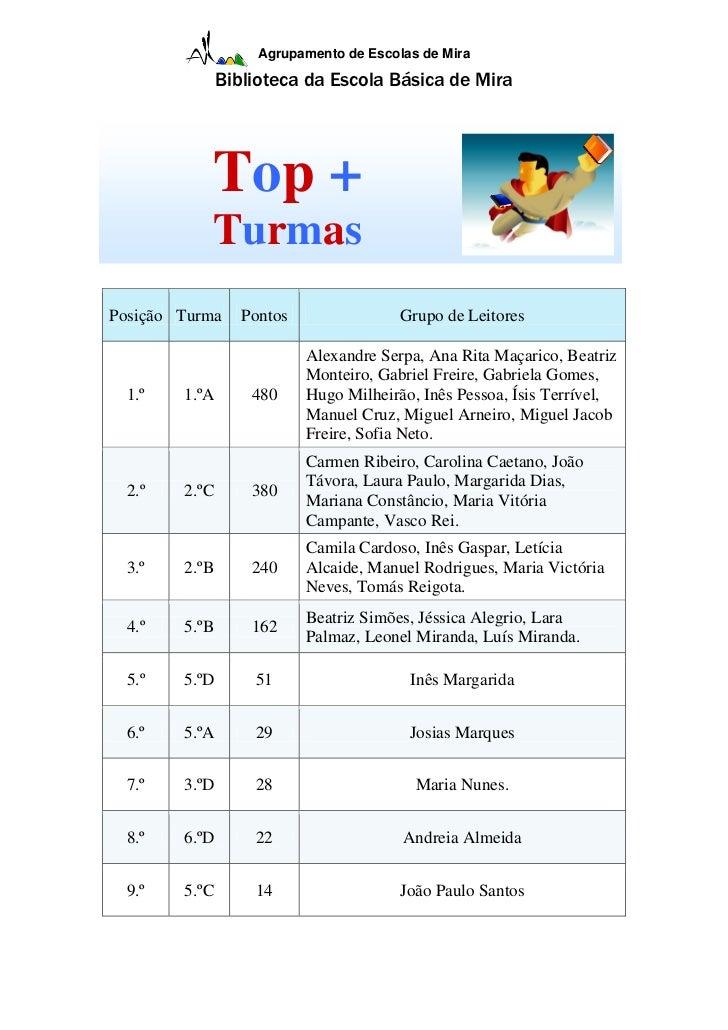 Agrupamento de Escolas de Mira               Biblioteca da Escola Básica de Mira           Top +           TurmasPosição T...