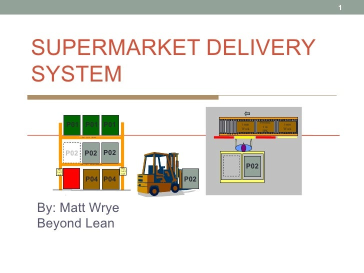 SUPERMARKET DELIVERY SYSTEM By: Matt Wrye Beyond Lean Product min Work Area Product in IPK Product min Work Area P01 P01 P...