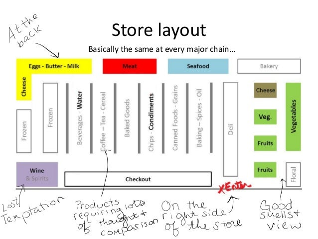 gallery for gt grocery store layout psychology
