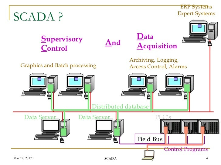 Data Acquisition And Control : Supervisory control and data acquisition