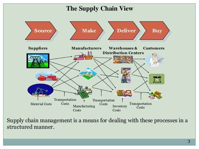 Supply Chain Management Software